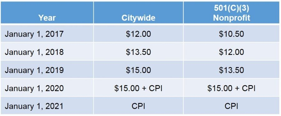While California's and thus Burlingame's minimum wage will increase to $15 an hour by 2023, San Mateo has already hit that mark due to its own minimum wage ordinance. (Photo courtesy of the City of San Mateo)