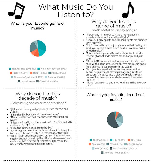 Favorite Genre of Music Poll – The Burlingame B