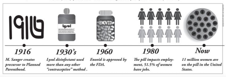 Evolution of birth control usage