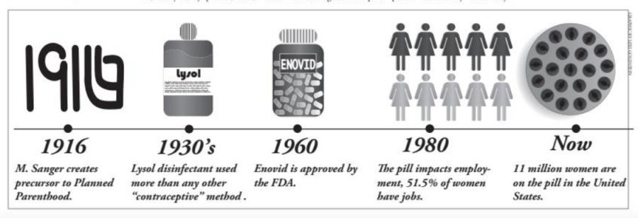 Evolution+of+birth+control+usage