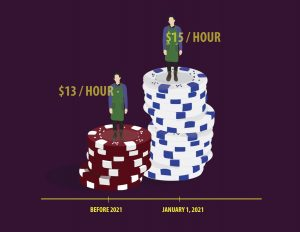 Timeline of how Burlingame's minimum wage has increased over the years.