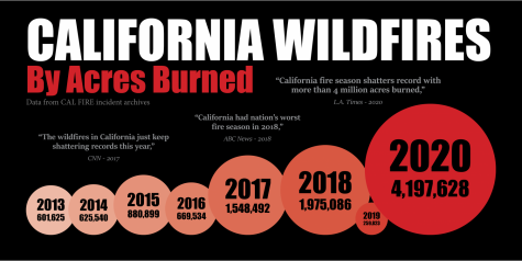 California wildfires have burned more and more acres in the past years.