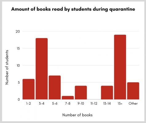 According to a poll filled out by 64 students, Burlingame students read an average of 10 books over 10 months.